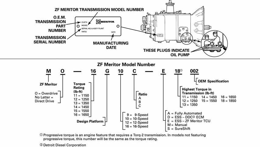 ZF Rockwell Meritor ZF Transmission Model Number Identification